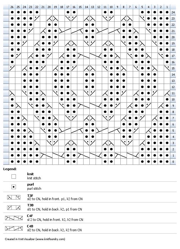 Triple Cross Chart
