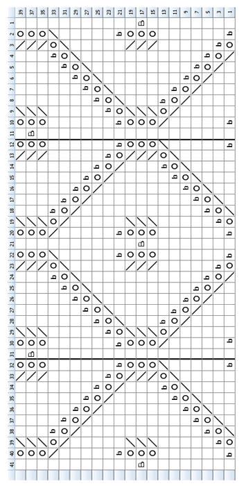 Eternity Chart
