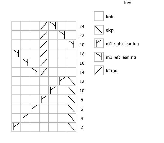fire-socks-chart