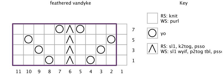 vandyke-chart