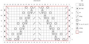 Liilia Chart B