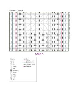 Chart A - Vallmo: knotions.com