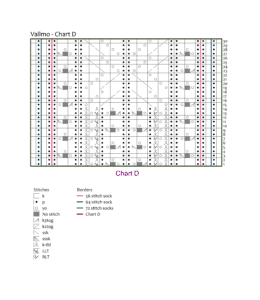 Chart D - Vallmo: knotions.com