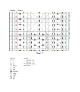 Chart C - Vallmo: knotions.com